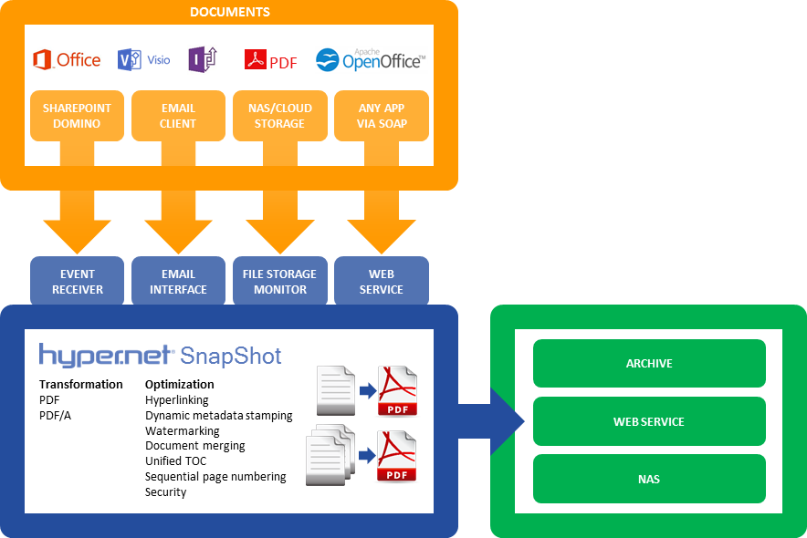 Regulatory submission, archiving, document assembly, and document compounding for SharePoint, web services, and other systems with Hyper.Net